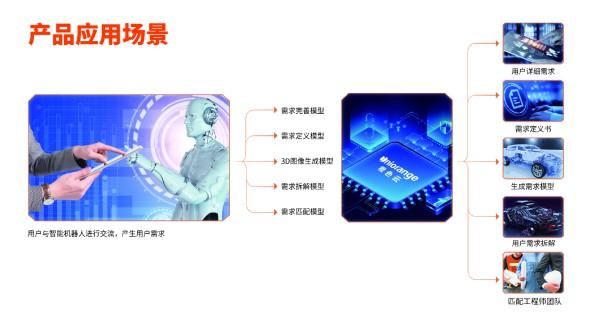 """赋能工业企业数字化转型,橙色云""""麟玑""""AI产品正式发布 图6"""